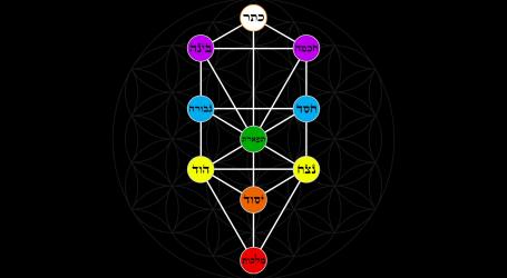 Kabbalah: La scienza del Trascendente